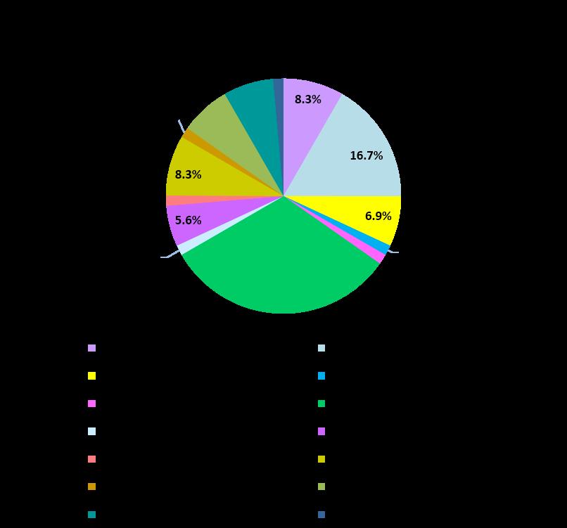 経営情報学部職種別就職状況グラフ