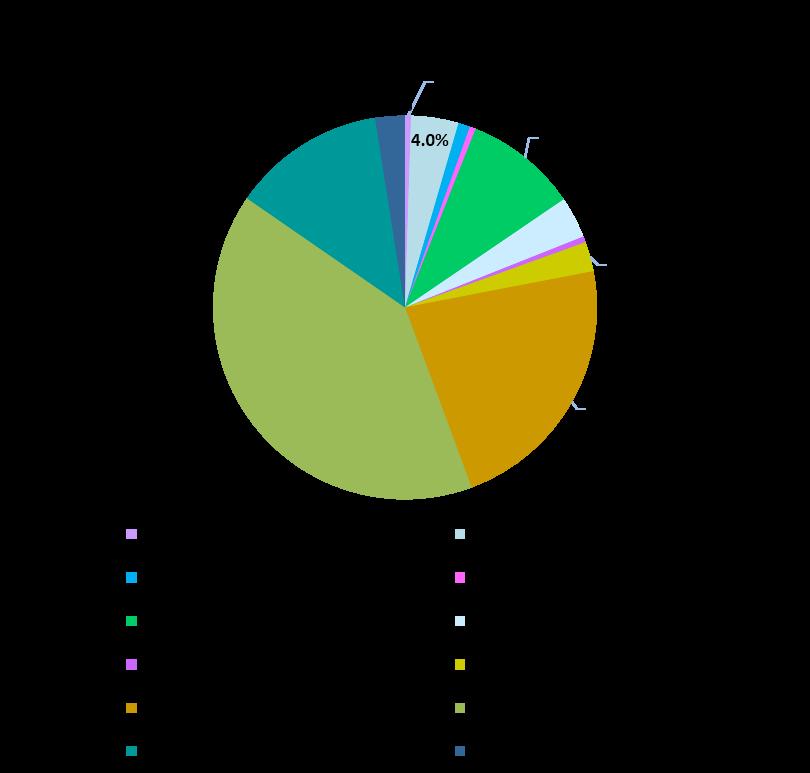 生活科学部職種別就職状況グラフ